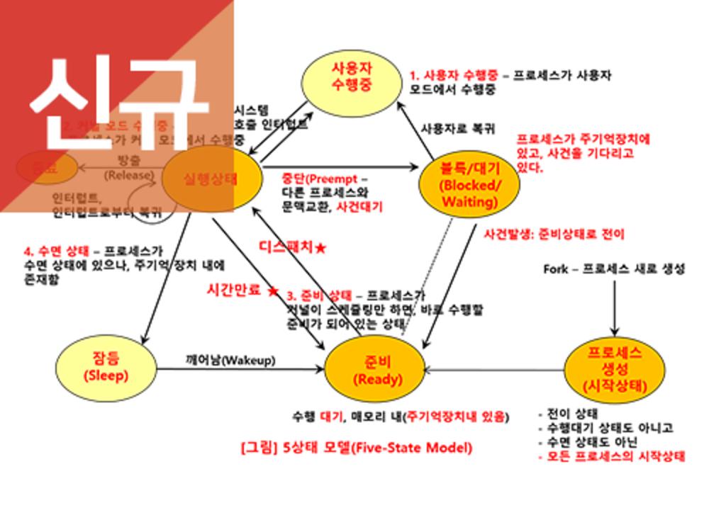 [시즌 I 신규] OS(운영체제) (8주차)