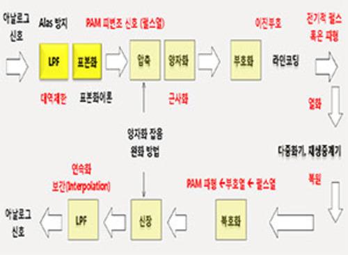 [정보통신기술사] Module 01 통신이론 (최병일 기술사)