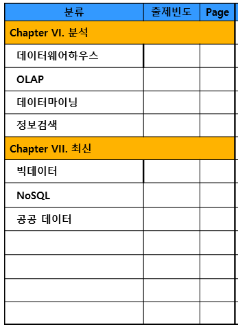 정보시스템감리사 DB 도메인_2.png