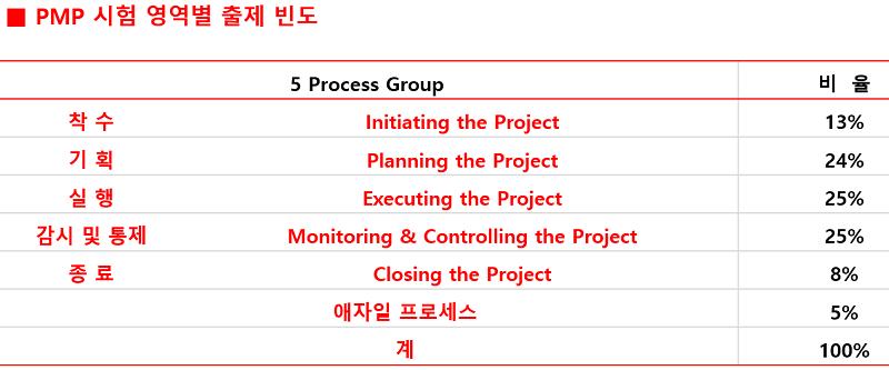 5개 프로세스.png