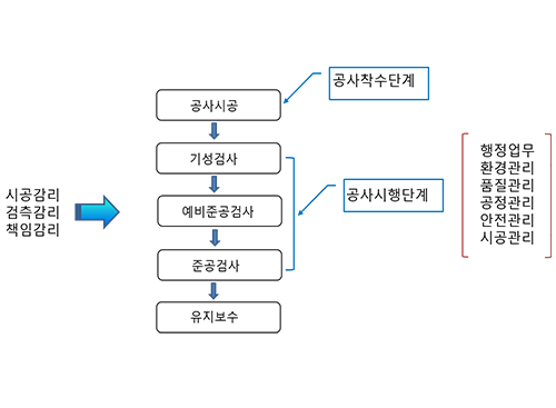 [정보통신기술사] Module 10 감리 및 구내통신 (박종규 기술사)