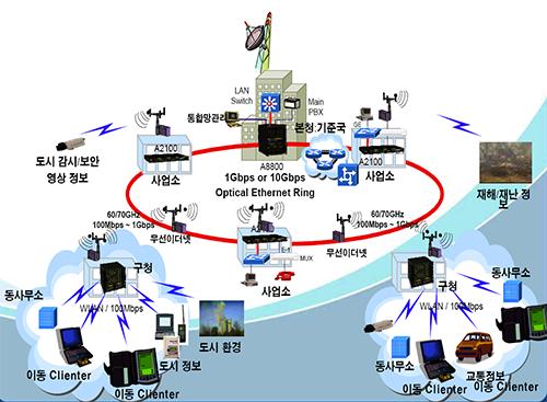 [정보통신기술사] Module 09 설계응용 및 홈네트워크 (한종철 기술사)