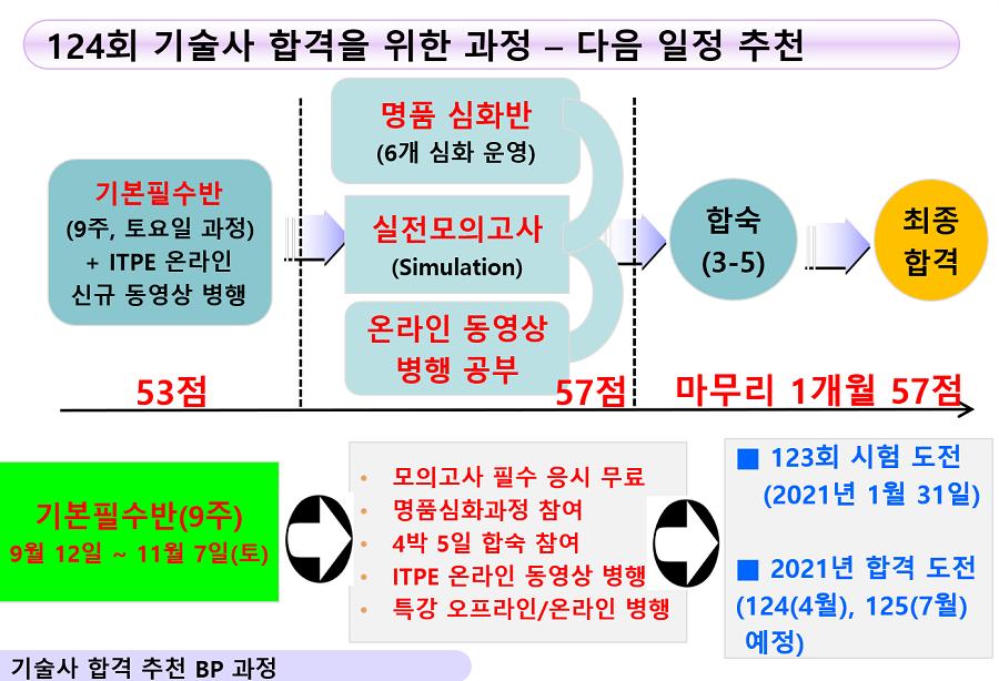 ITPE 정보관리기술사 컴퓨터시스템응용기술사 기본필수반 87기 과정.png