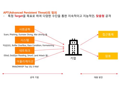[IT전문가 시즌 II] 정보보호 심화 II (기업보호, 법령, 암호화)