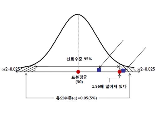 [IT전문가 시즌 II] 확률 통계