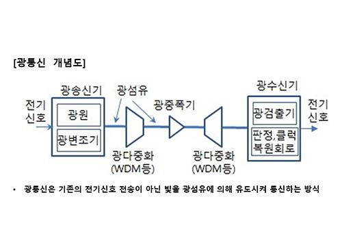 [정보통신기술사] Module 07 광통신공학 (이성훈 기술사)