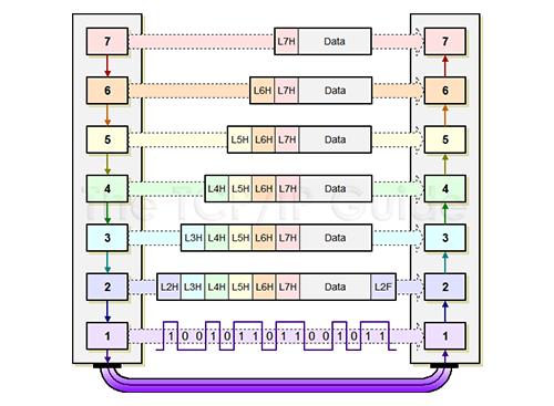 [정보통신기술사] Module 05 네트워크 1 (한종철 기술사)
