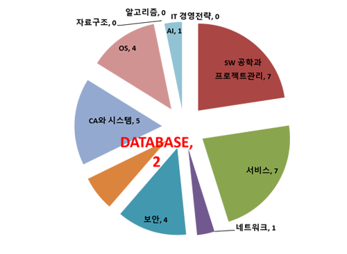 [IT전문가 시즌 II] Database 총정리