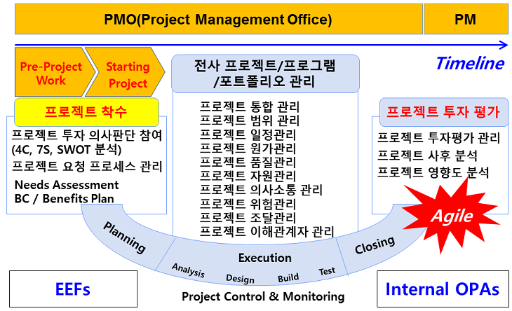 PMP6판 로드맵.png