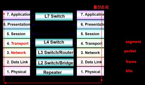 [시즌 II] 디지털 네트워크 Part 1