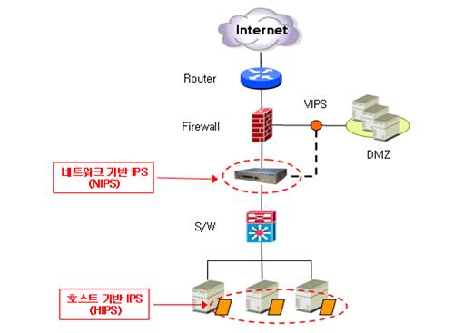 [정보통신기술사] Module 08 정보보안 (최병일 기술사)